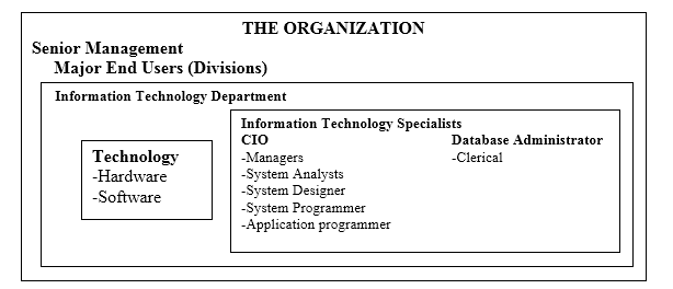 Employers Perspective in the Management and Usage of Information Technology