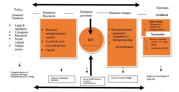 Differential Effects of Gender Groups on Entrepreneurship in Western Kenya