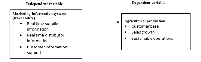 The Strategic Role of Marketing Information Systems on Agricultural Production:  A Case of Selected Agricultural Saccos in Nairobi Kenya