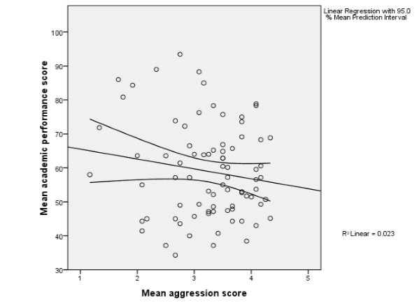 Educational Influence of the 5-8 Year Olds Children Aggression