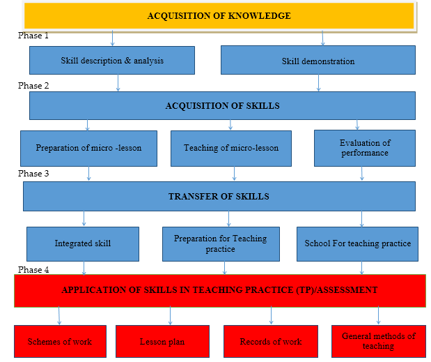 Assessment of Teacher Trainees in Teaching Practice and sustainable Teaching profession in Reference to Trans-Nzoia County